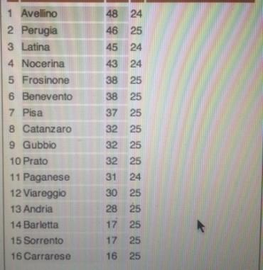 Il Sorrento a Barletta non va oltre lo 0 a 0