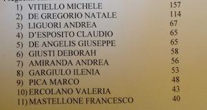 Forum dei giovani Sant'Agnello nessuna sorpresa: Vince Vitiello davanti a De Gregorio