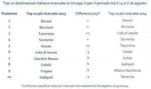classifica-trivagodestinazioni-mare-2015
