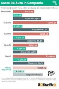 tariffe-assicurazione