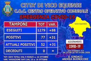 I dati del Covid a Vico Equense. Il sindaco: Ecco perché Ticciano è zona rossa